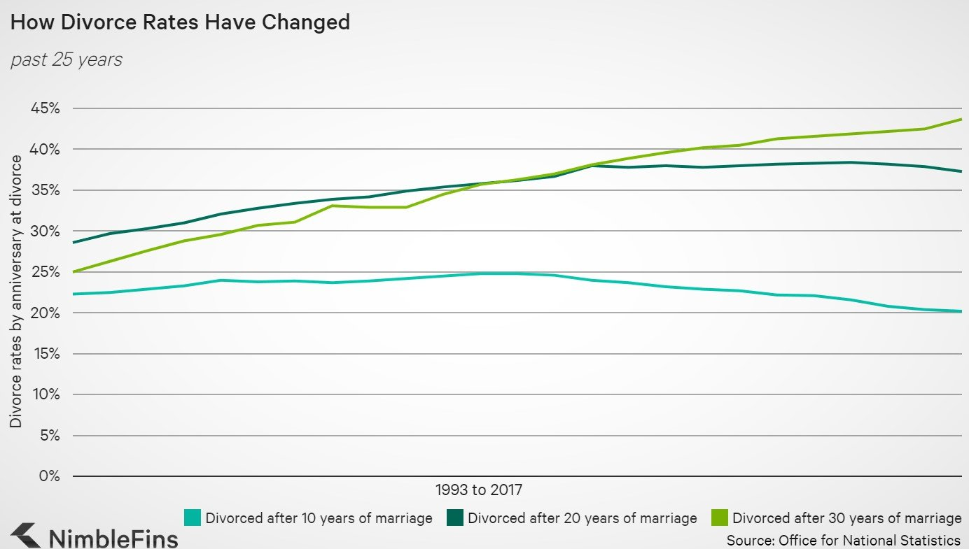 Rozwód Ratio W UK